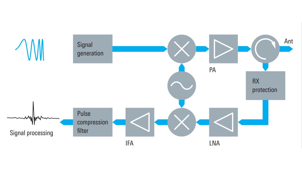 Радиолокационная система с использованием цифрового фильтра сжатия импульса