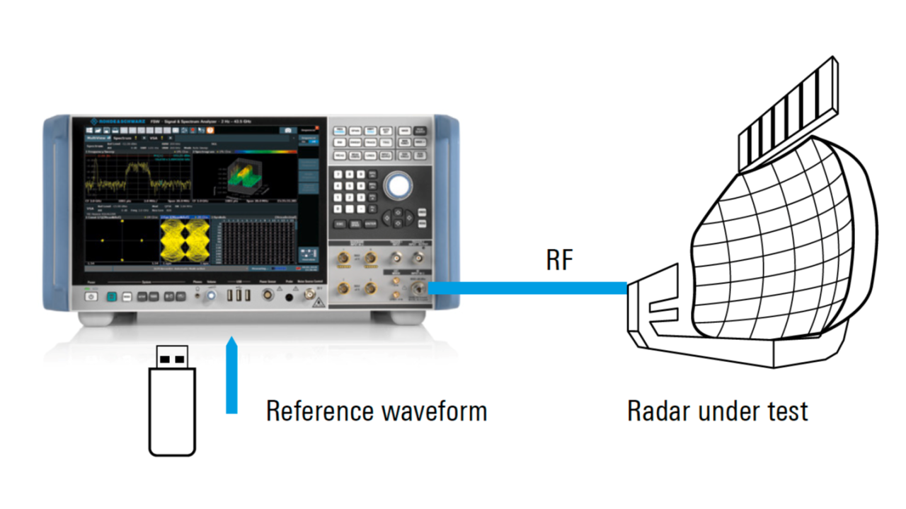 Efficient pulse compression measurements with the FSW signal and spectrum analyzer