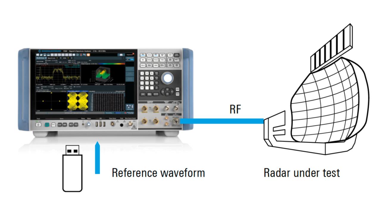 Mediciones eficientes de compresión de impulsos con el analizador de señal y espectro FSW