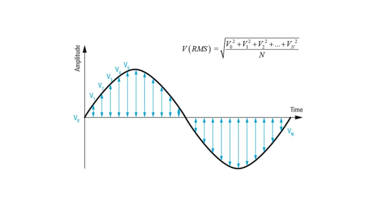 Cálculo del valor cuadrático medio muestreado del convertidor A/D