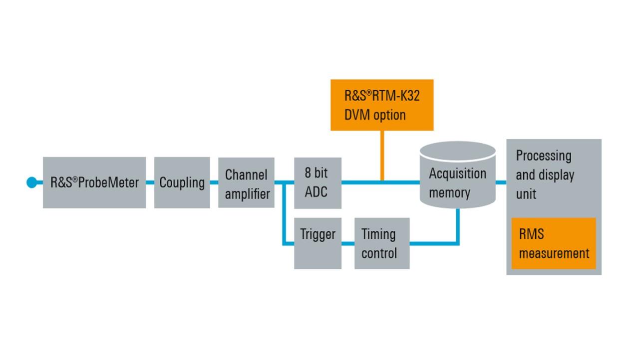 Mediciones RTM-K32 y RMS mostradas en un bloque de procesamiento