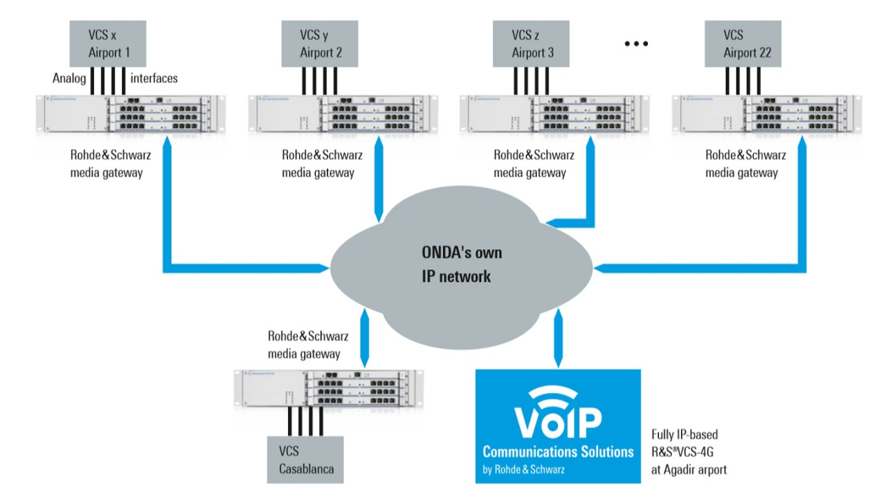 R&S®VCS-4G deployment during analog/TDM to VoIP transition