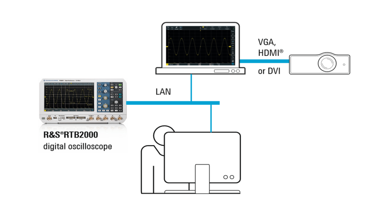 Connection via LAN