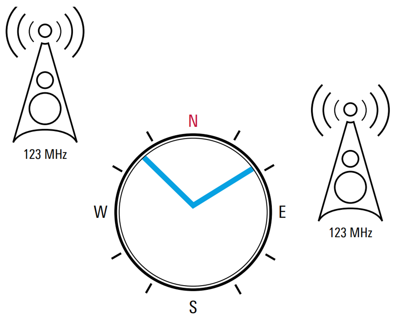 Co-channel interference of two transmitters
