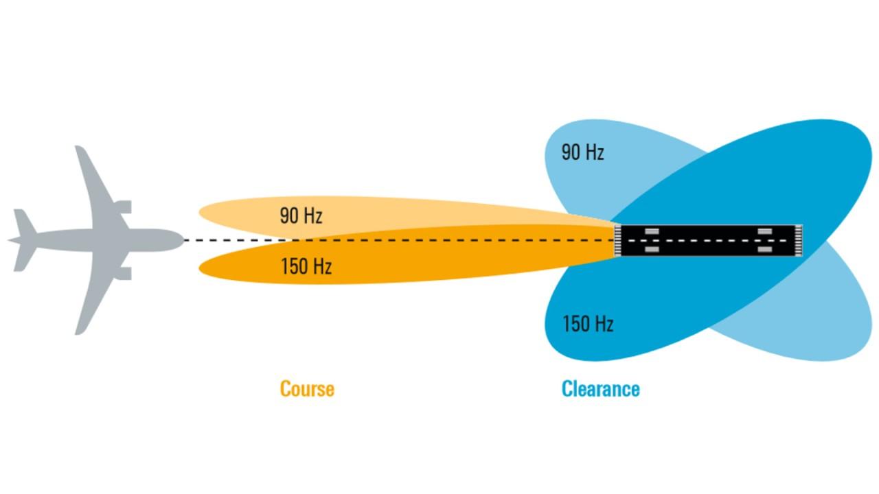 Sistema ILS de dos frecuencias: las señales de rumbo y zona libre de obstáculos están habitualmente 8 kHz por encima y por debajo de la frecuencia nominal del LLZ