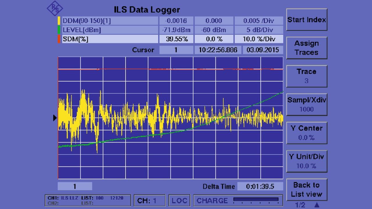 El registrador de datos R&S®EVS300 (vista gráfica) permite realizar una monitorización continua durante las medidas en pista.