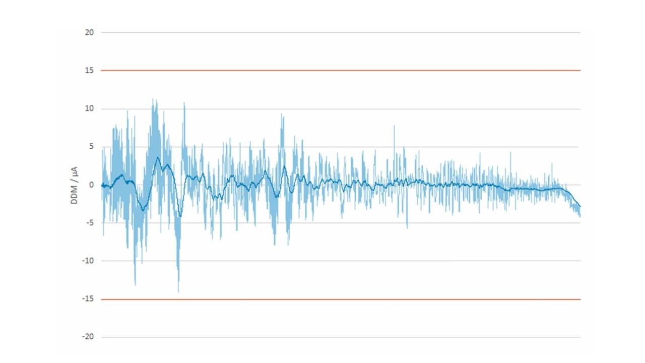 Измеренные и отфильтрованные согласно требованиям ИКАО значения DDM: экспортированные результаты измерений DDM для курса соответствуют исходным данным с типичными зубцами (голубые); отфильтрованные согласно требованиям ИКАО значения DDM (темно-синие) соответствуют пределам ИКАО (красные).