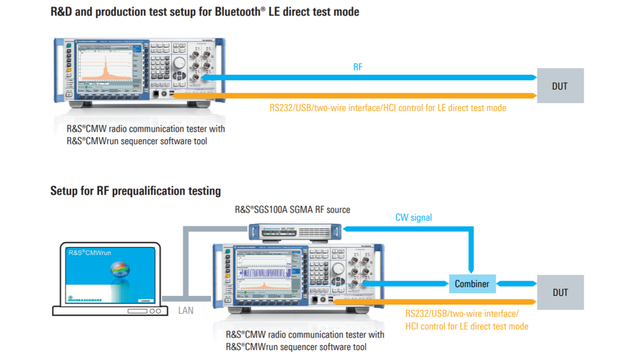 Typical test setup for Bluetooth® LE enabled devices