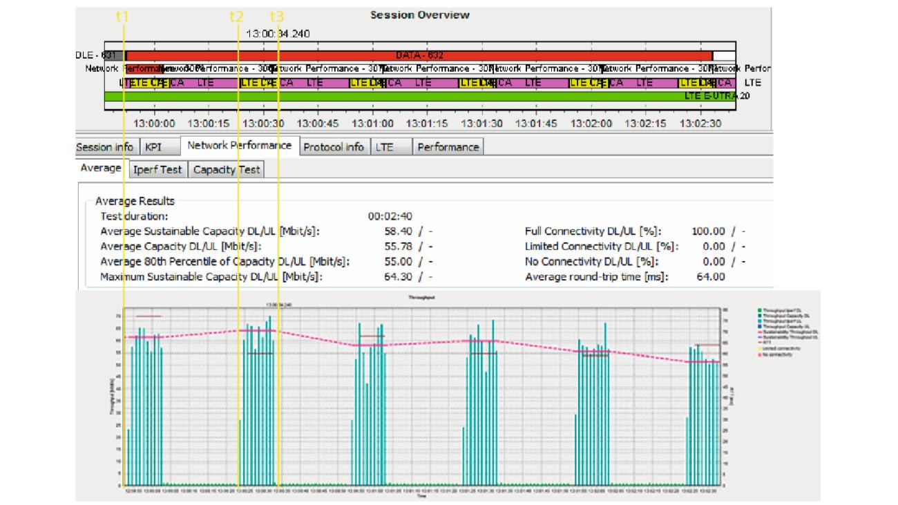 Ejemplo de resultado (red LTE/LTE-Advanced)
