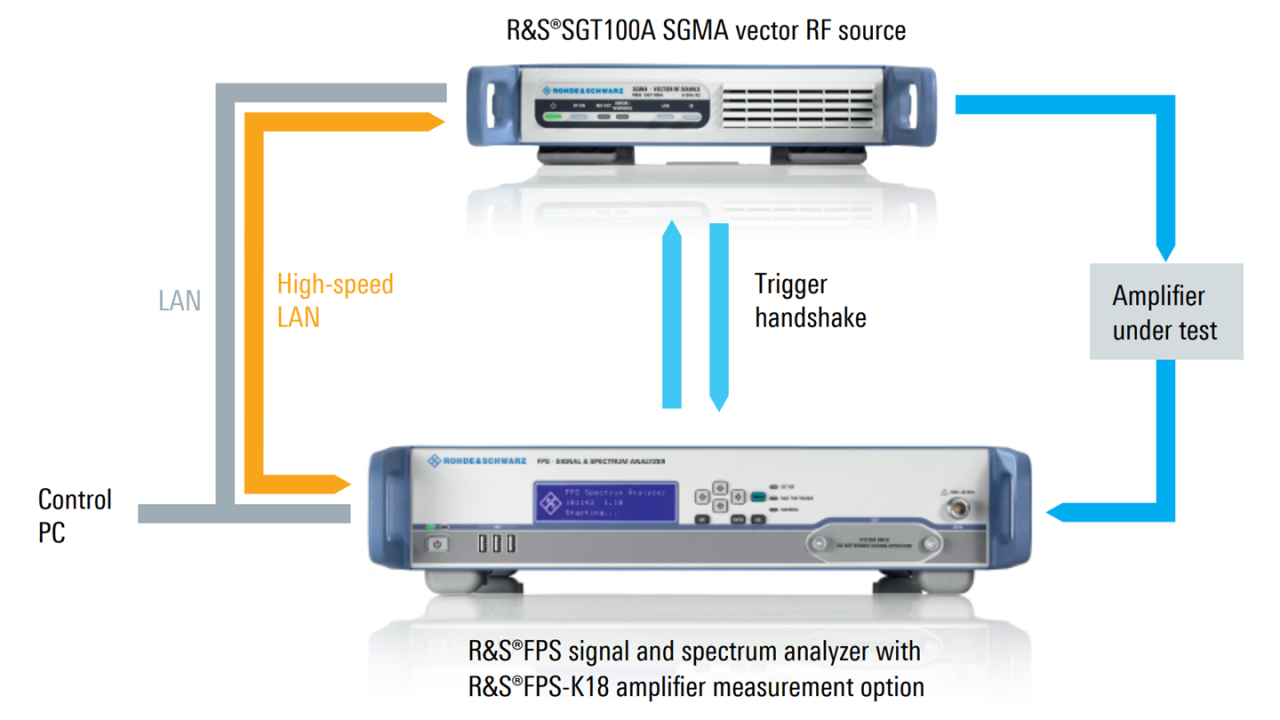 Setup for high-speed PA measurements