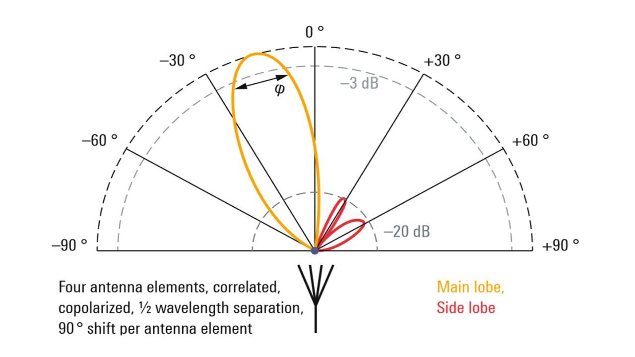 Strahlformung im Antennendiagramm