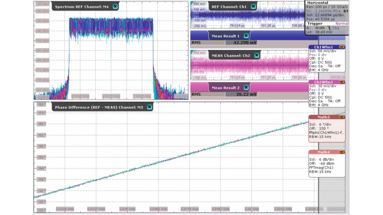 Phasenversatz mit optimierten Erfassungsparametern