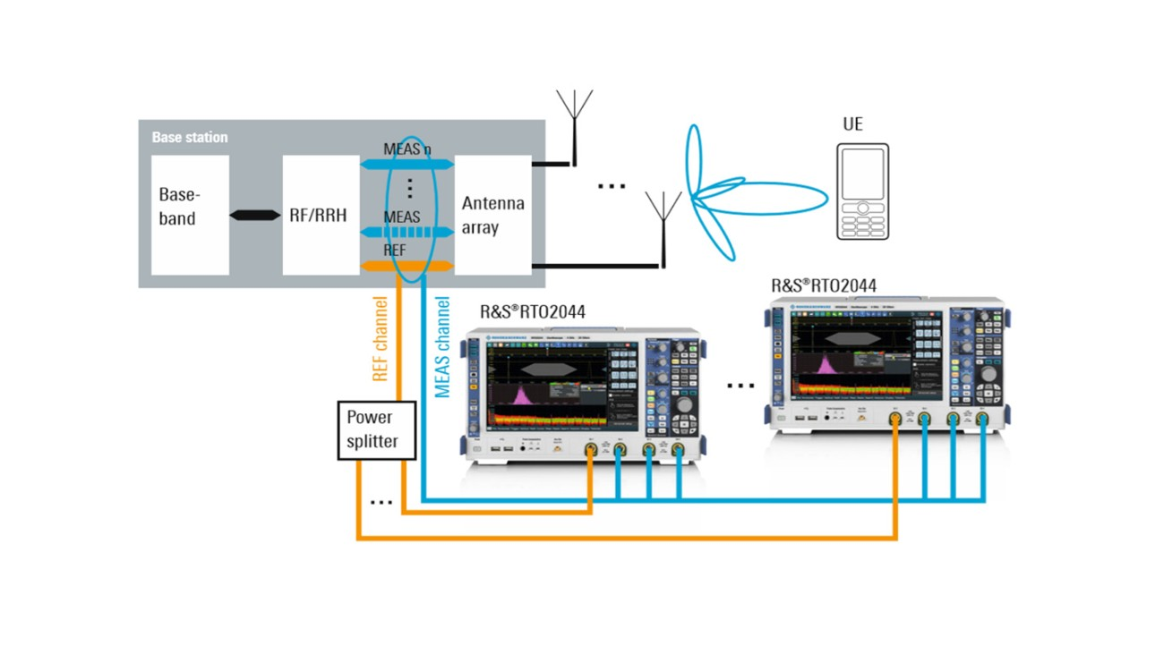 Measurement setup for more channels