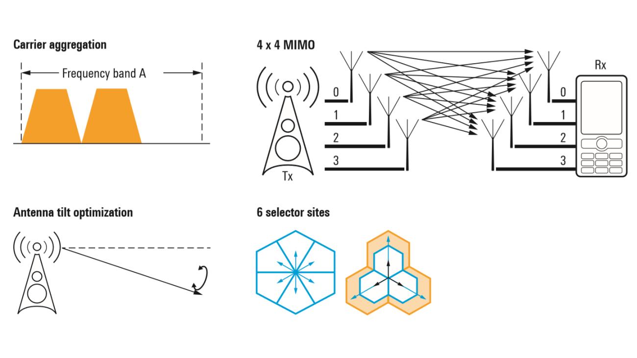 enabling-smart-macro-network-enhancements_ac_3607-5648-92_01.png