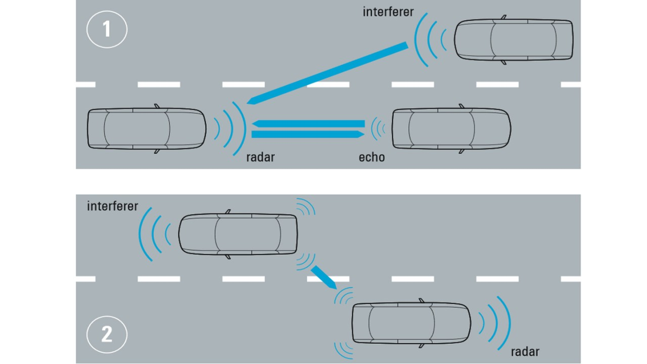 Two scenarios where automotive radars interfere with each other