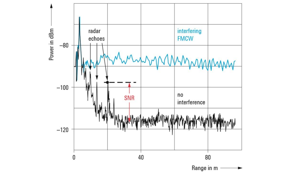 Noise level of a 77 GHz automotive radar spectrum