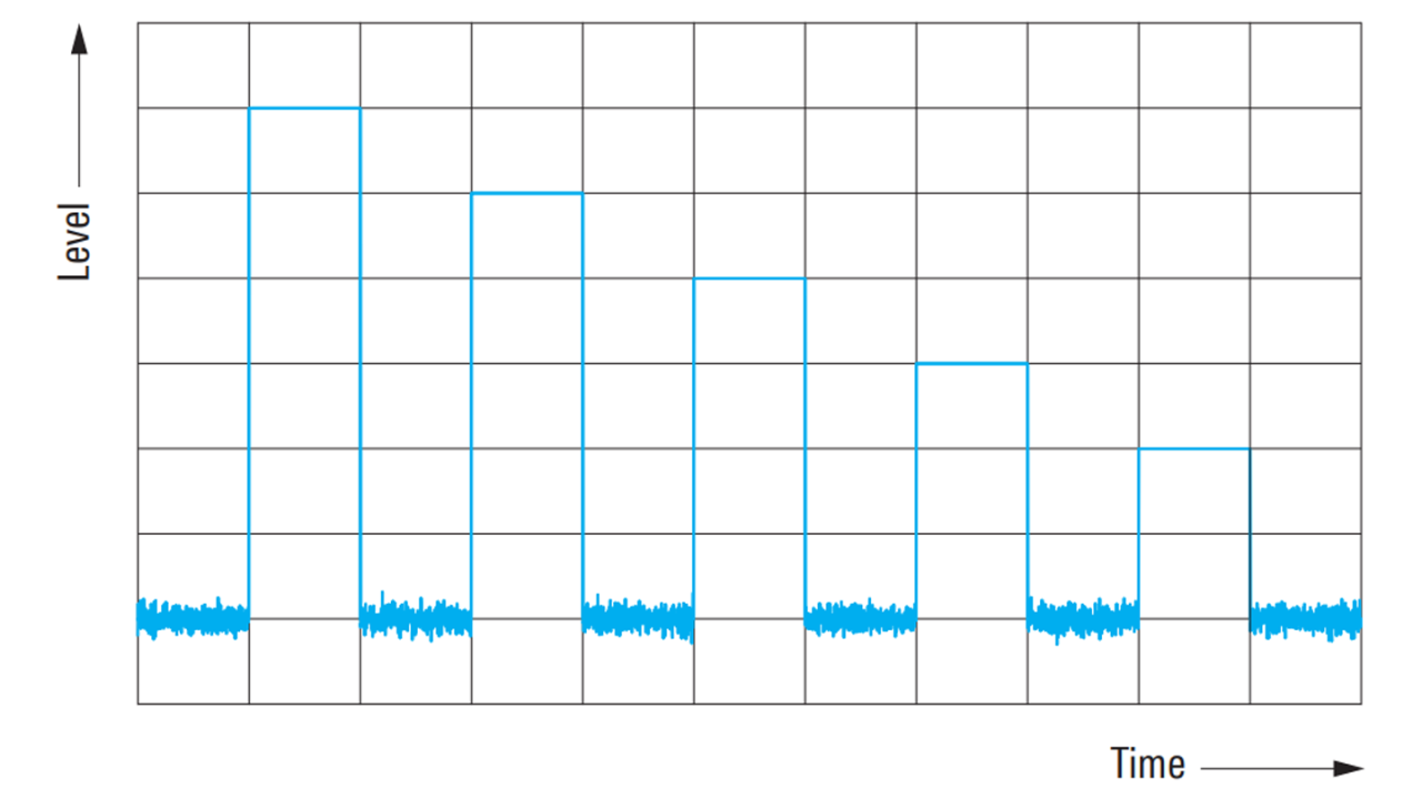 Sequence of pulses with level offsets