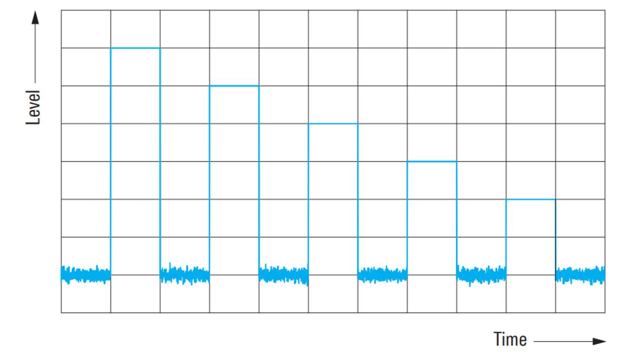 Secuencia de pulsos con desplazamientos de nivel