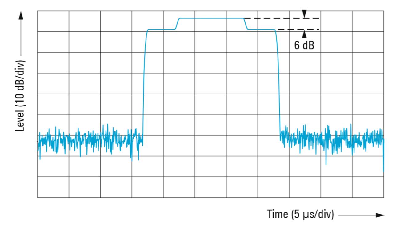 Los impulsos superpuestos no modulados con diferentes anchuras de impulso se superponen en fase lógicamente