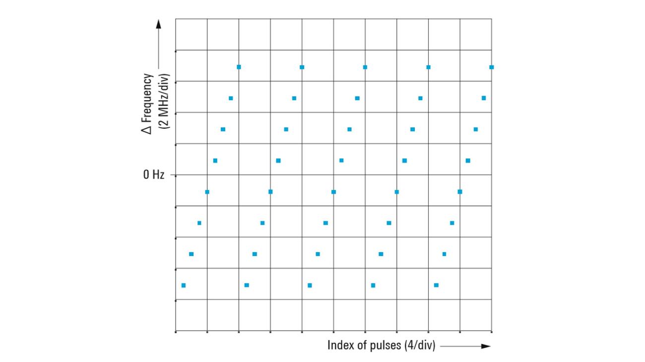 Método de modulación entre pulsos: salto de frecuencia