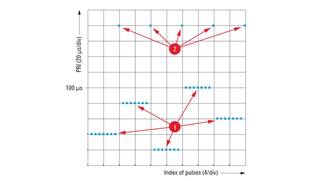 Método de modulación entre pulsos: escalonado del intervalo de repetición de impulsos (PRI)
