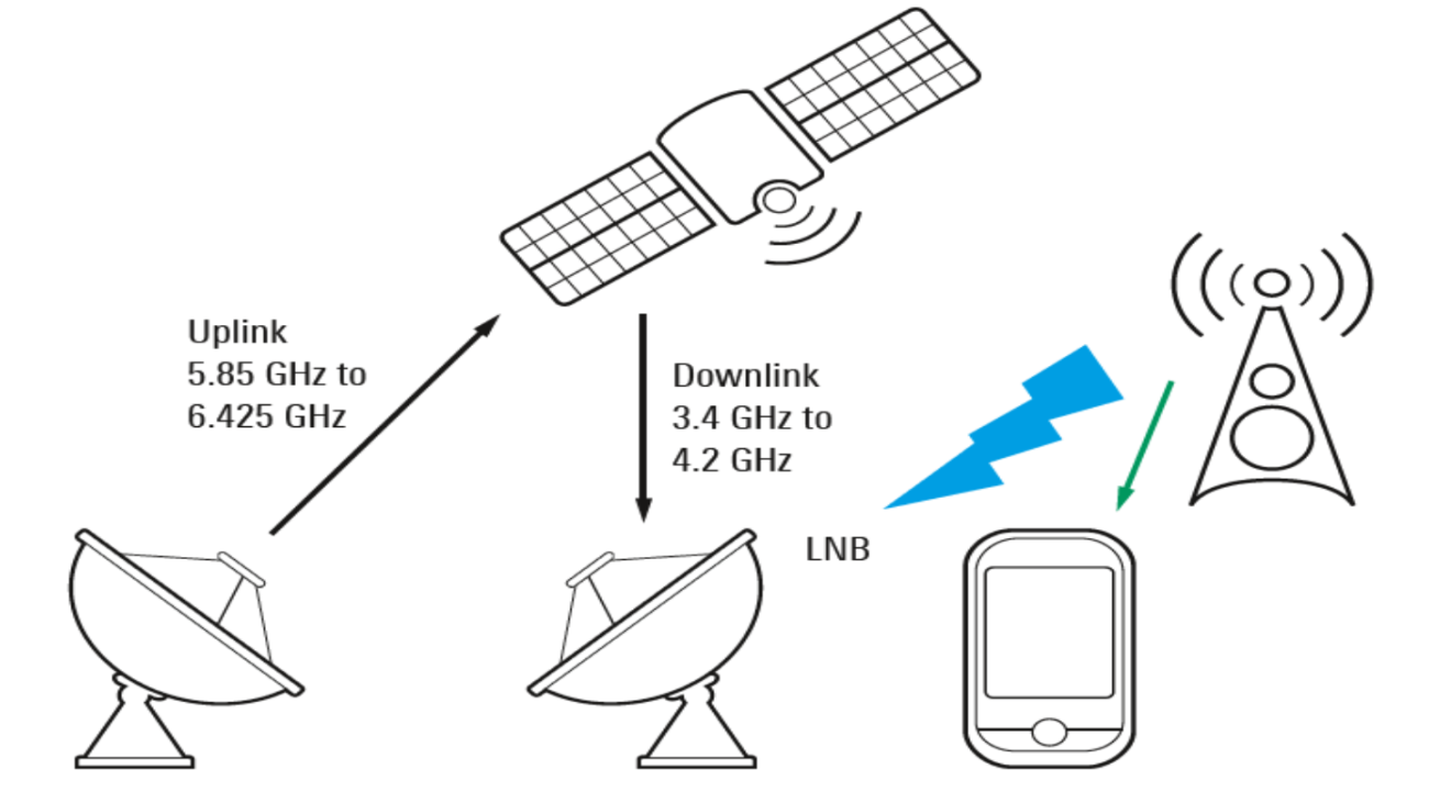 Coexistence of 5G and satellite services in the C band