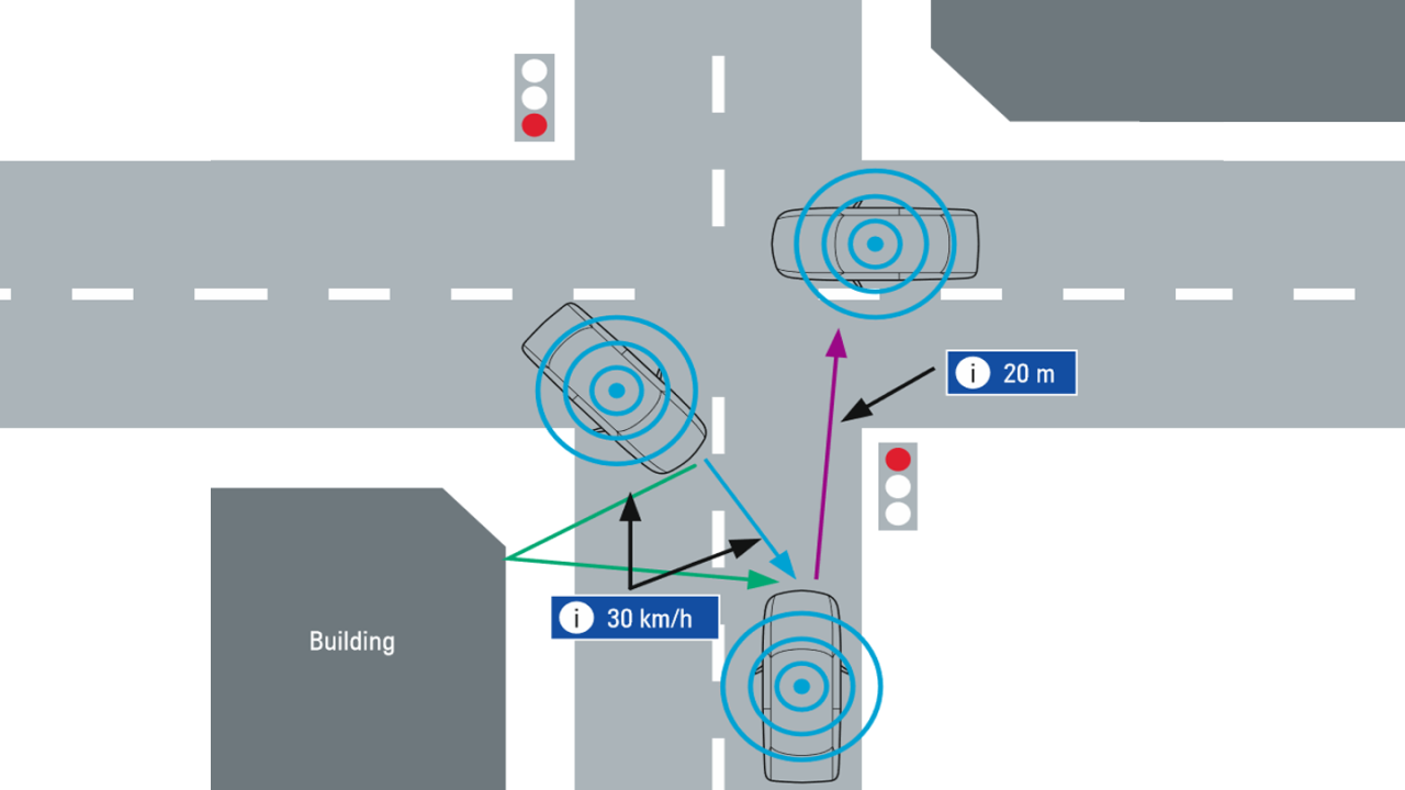 Scénarios typiques de communication de véhicule à véhicule