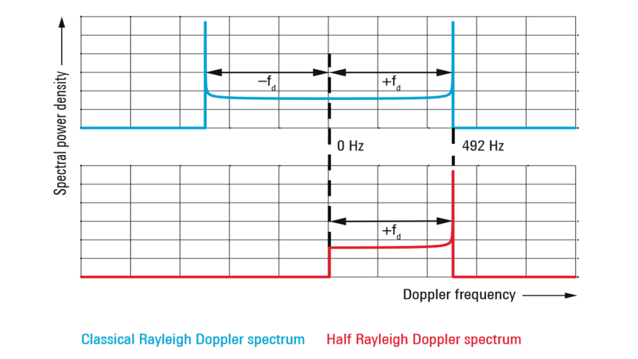 Spectre de Doppler Rayleigh normalisé