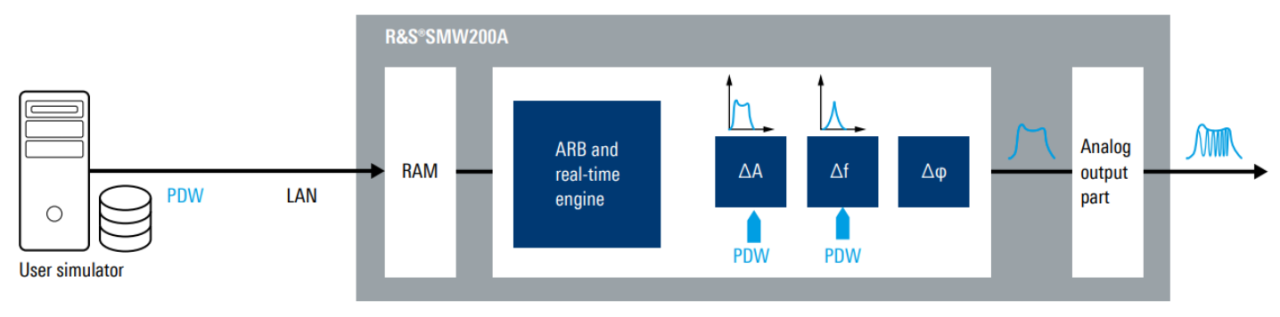 Concept of PDW streaming with the R&S®SMW200A
