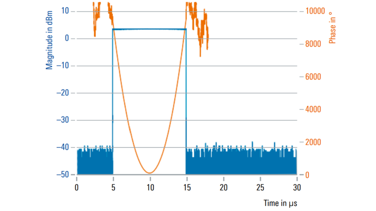 Modulated pulses with linear frequency modulation can be generated in real time