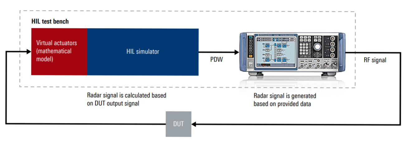 Hardware-in-the-loop test bench with the R&S®SMW200A