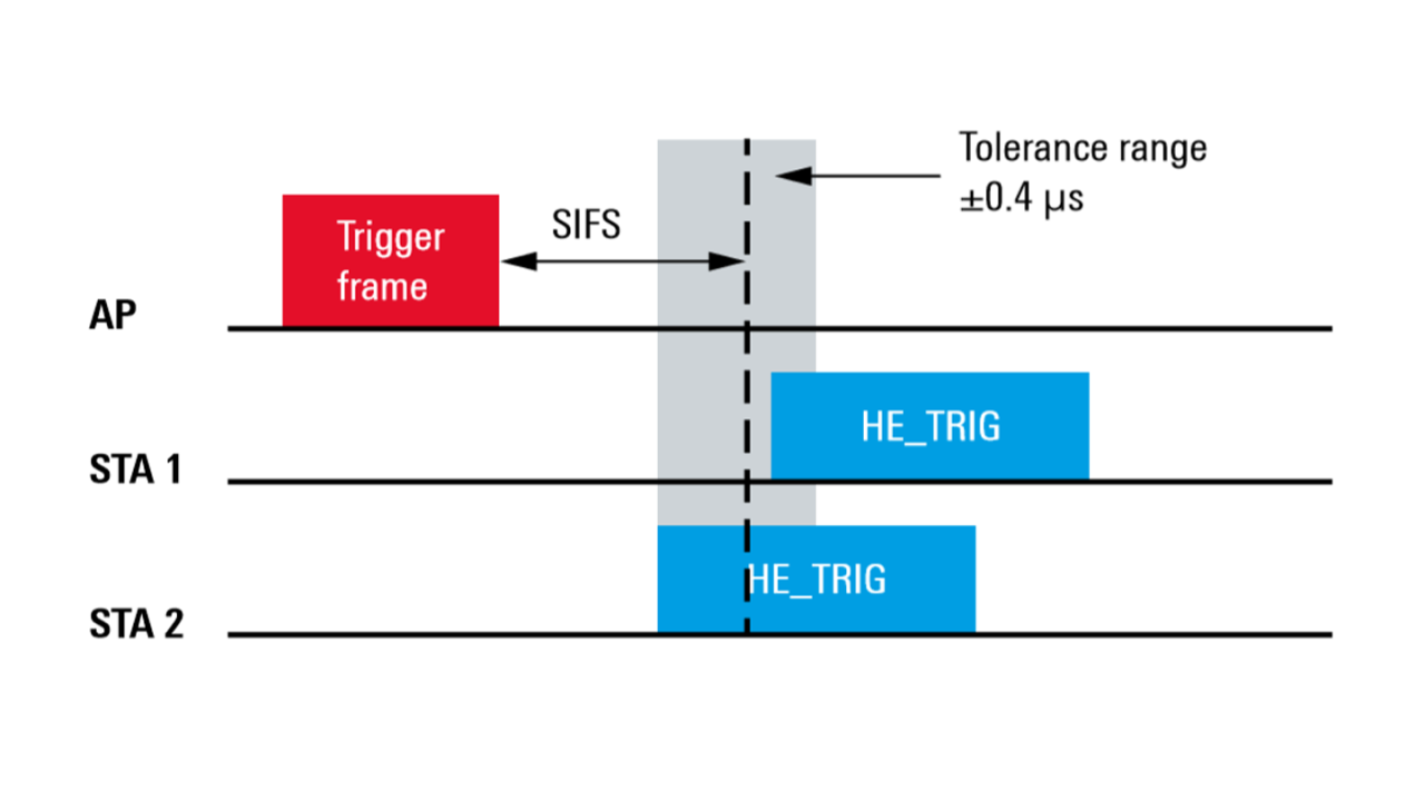 Figure 1 Timing accuracy
