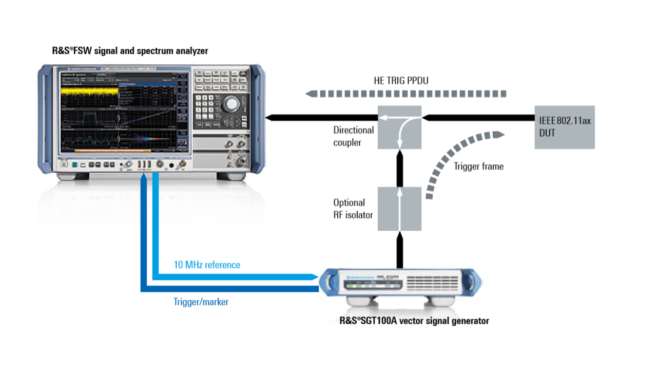 Measurement setup for testing HE TB PPDU transmit requirements