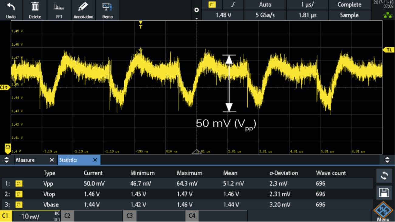 Measurement of a 1.5 V power rail using an R&S®RT-ZP10 10:1, 500 MHz passive probe (50 mV (Vpp), noise masks signal details).