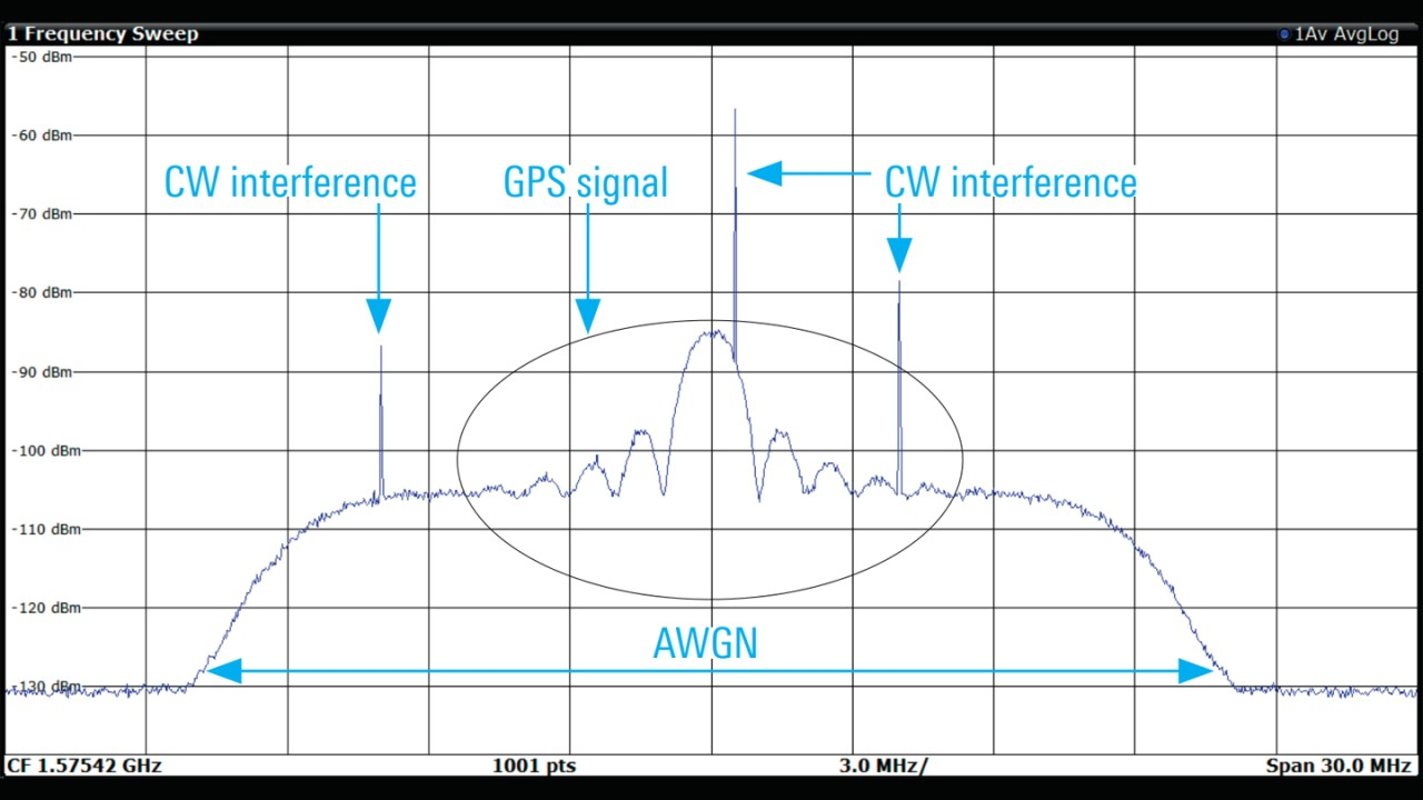 Espectro de señal GPS L1 C/A con AWGN y tres fuentes de interferencia de señal de onda continua (CW)