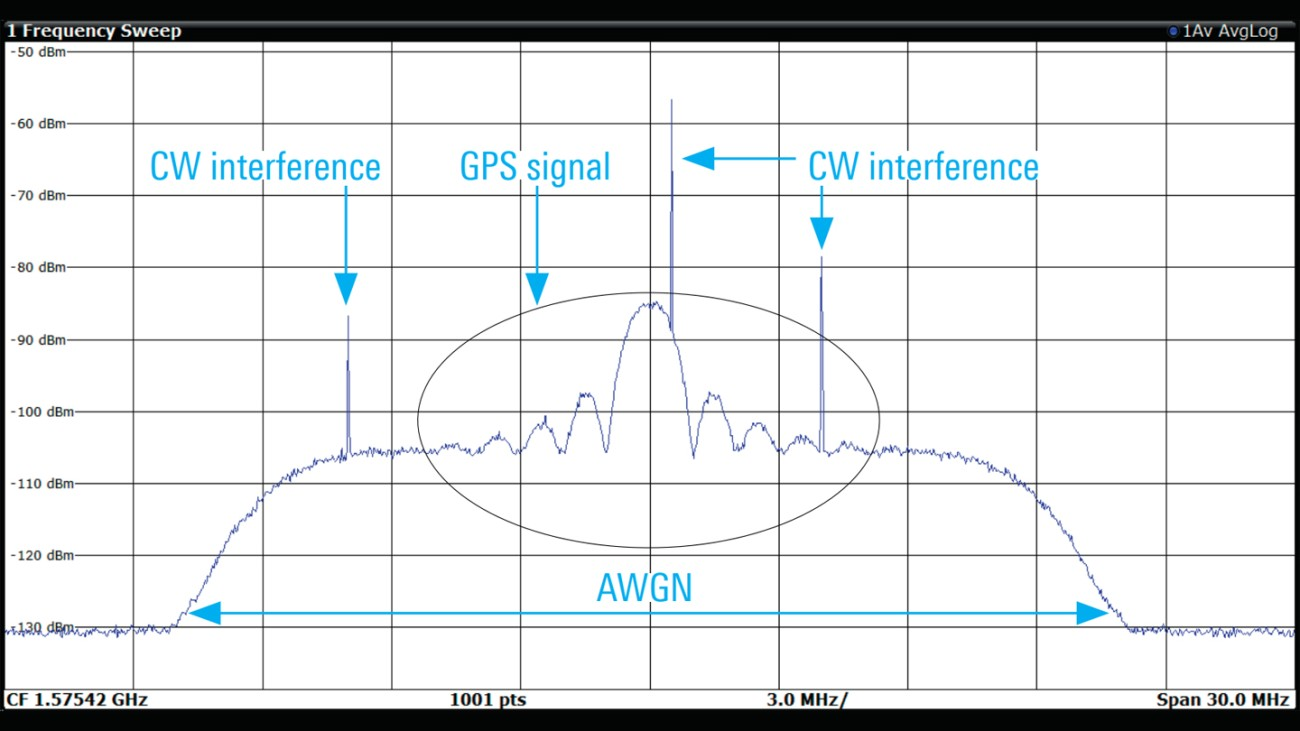 Spectrum of GPS L1 C/A signal with AWGN and three CW interferers
