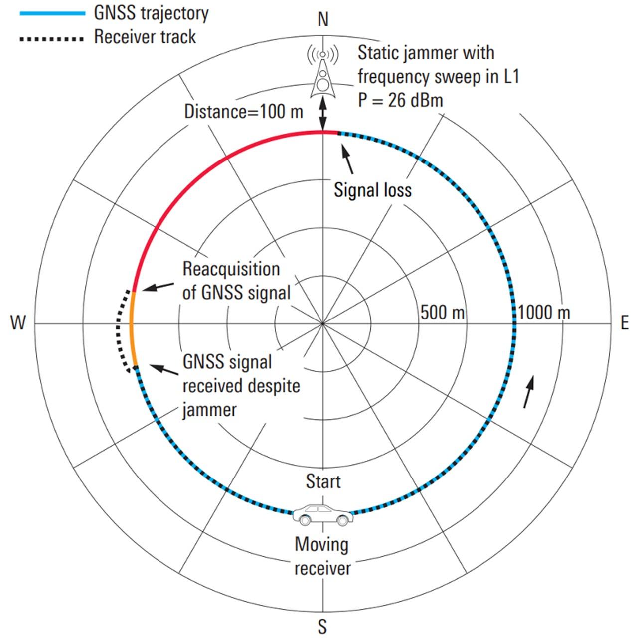 Efectos de un emisor perturbador localizado de GPS en un receptor en movimiento