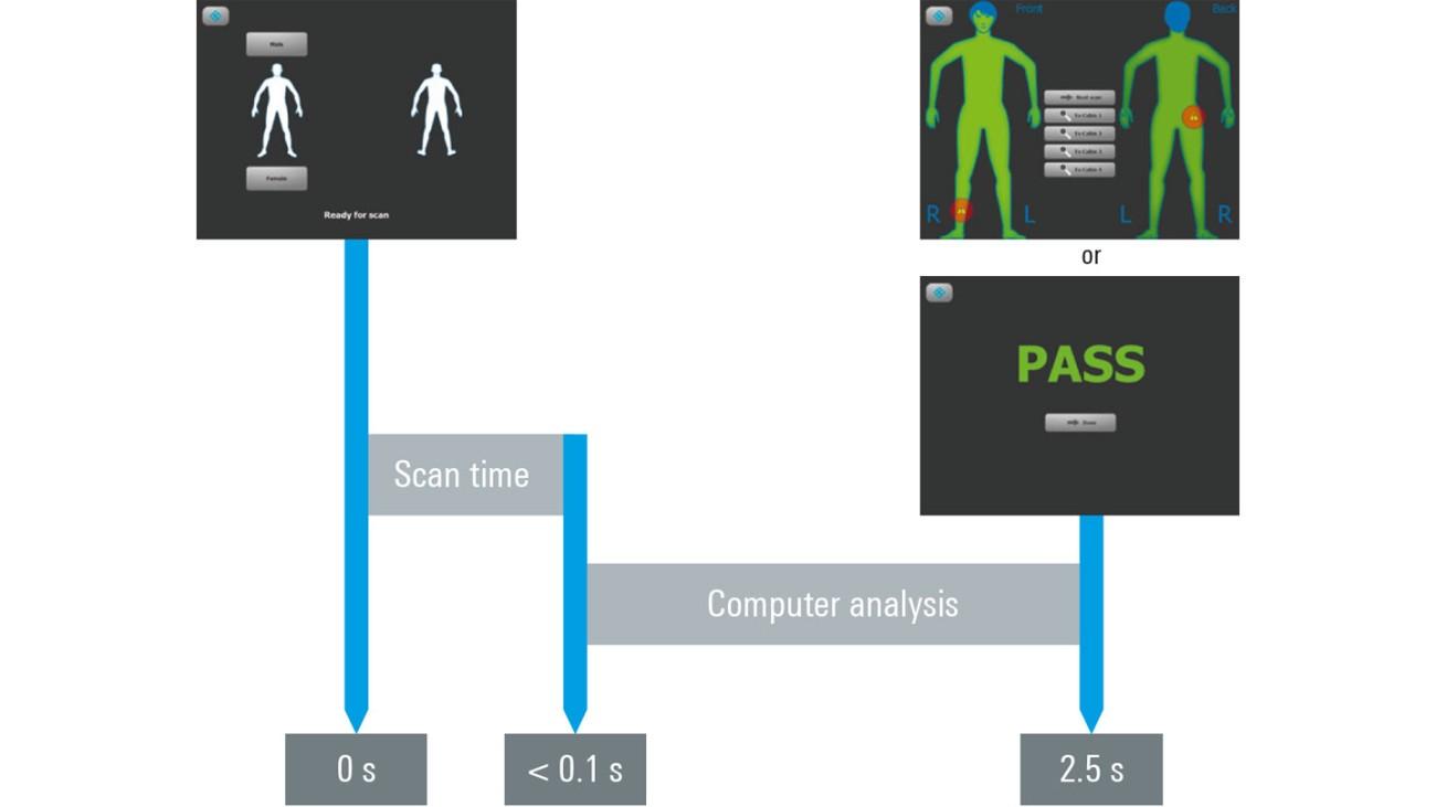 Fast, high-resolution screening | Rohde & Schwarz