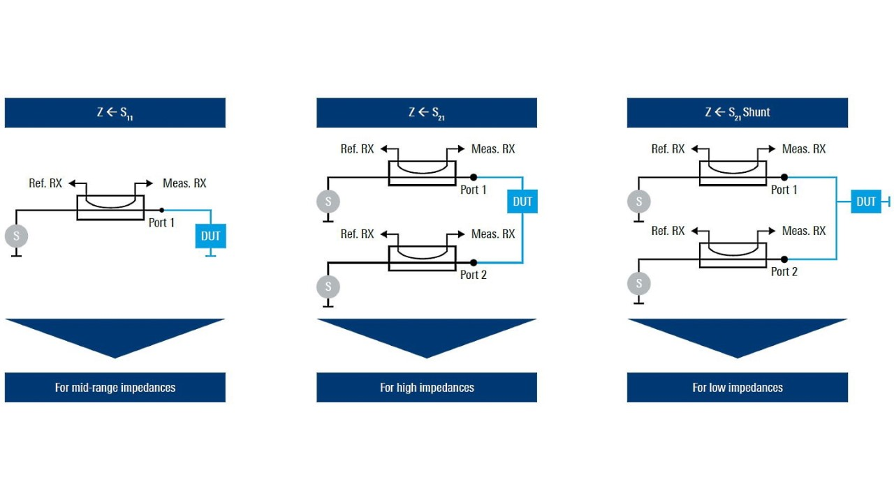 Correspondence between instrument functions and measurement setups for a correct impedance calculation