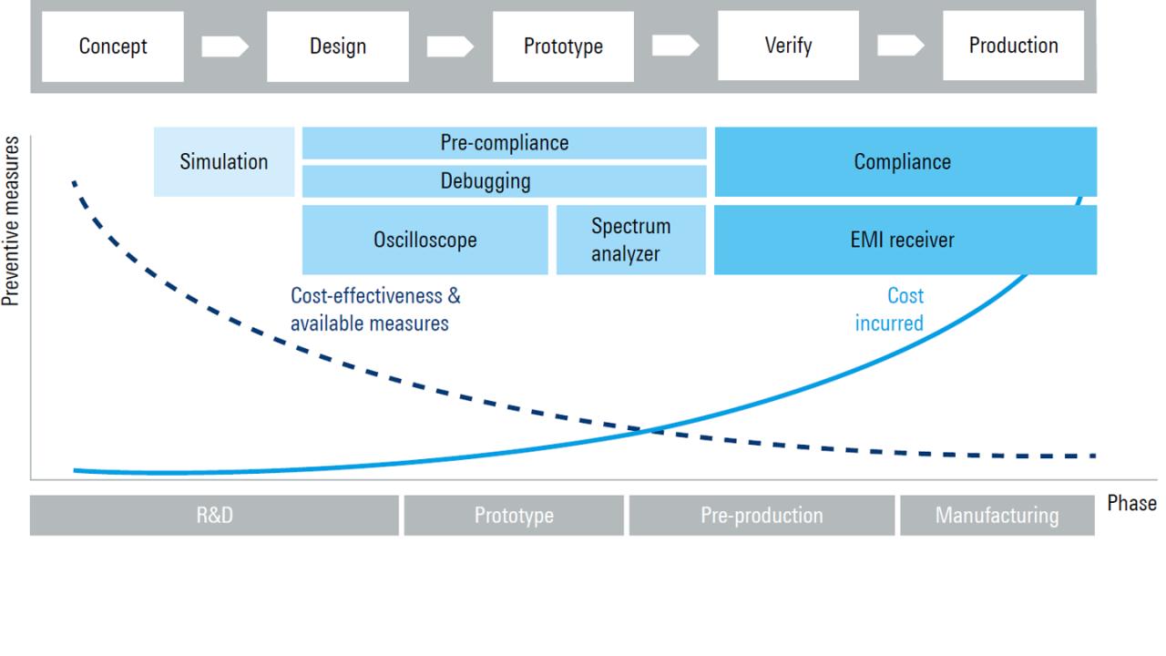 Kürzere Entwicklungszeiten für Leistungselektronik durch Verwendung eines Oszilloskops zur EMV-Fehlersuche – Oszilloskop