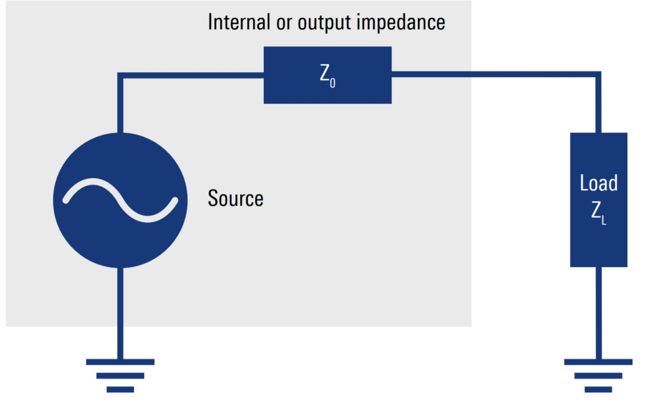 Impedance matching (ZL = Z0)