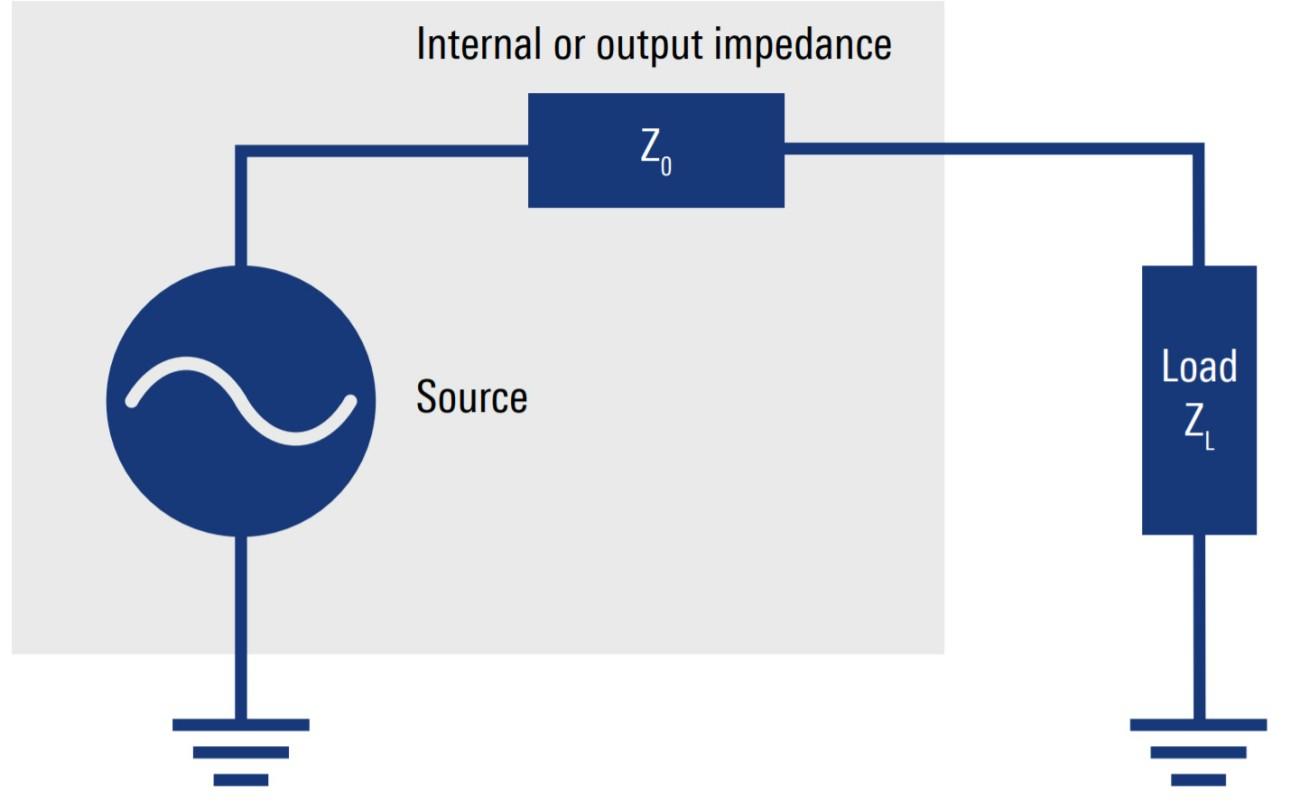 Impedance matching (ZL = Z0)