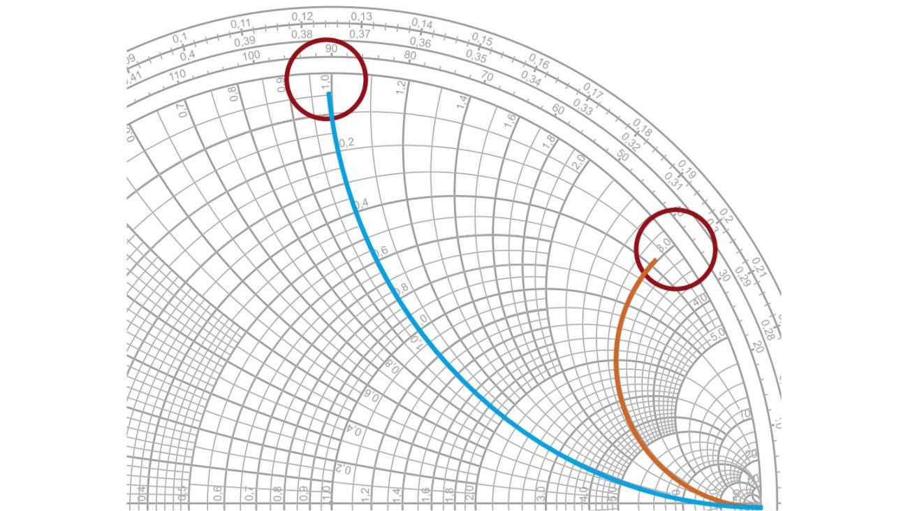 Reactance circles