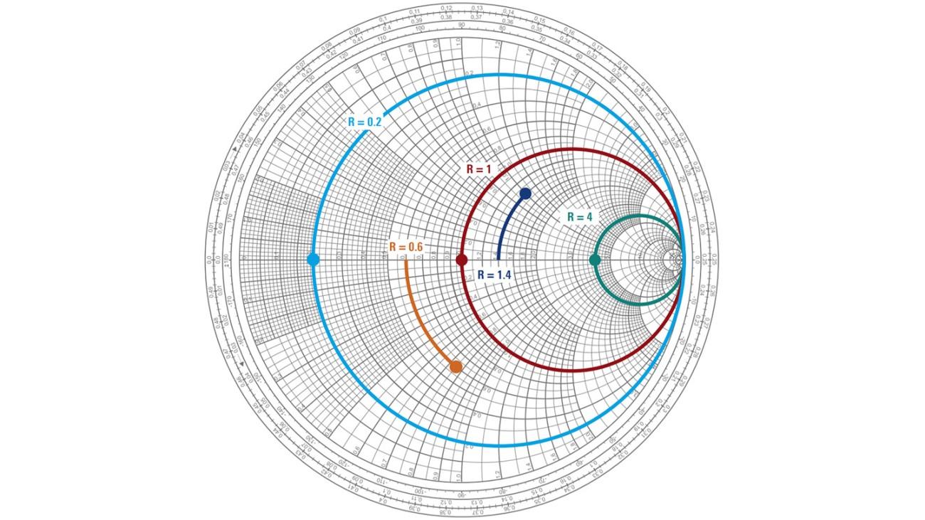Resistance circles