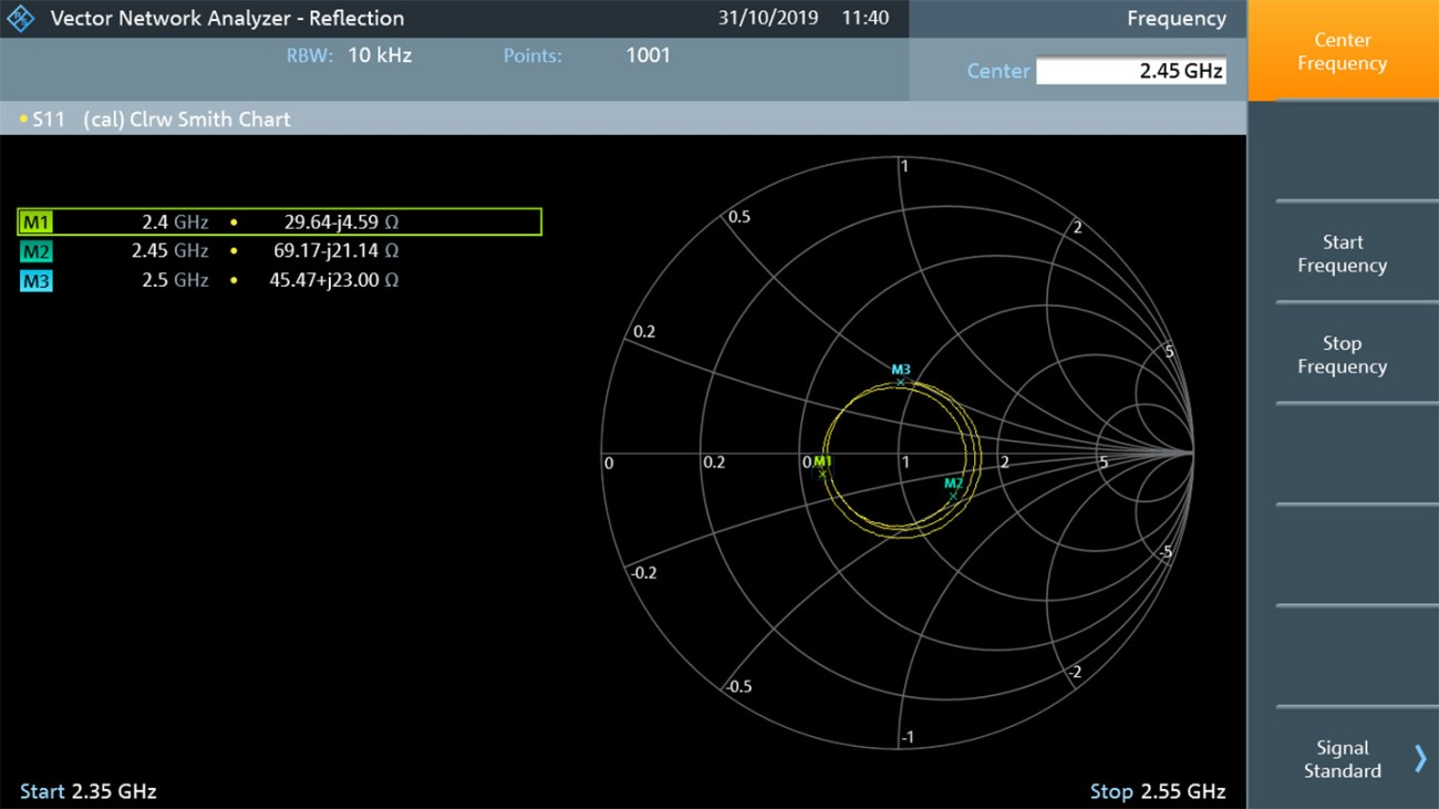 Impedance revealed in a Smith chart