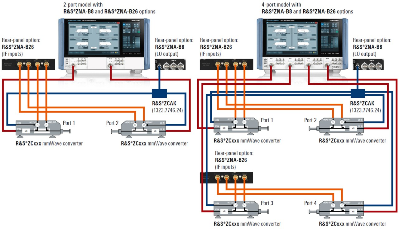 Typical test setup 2-port and 4-port mmWave converter configurations with ZNA network analyzer