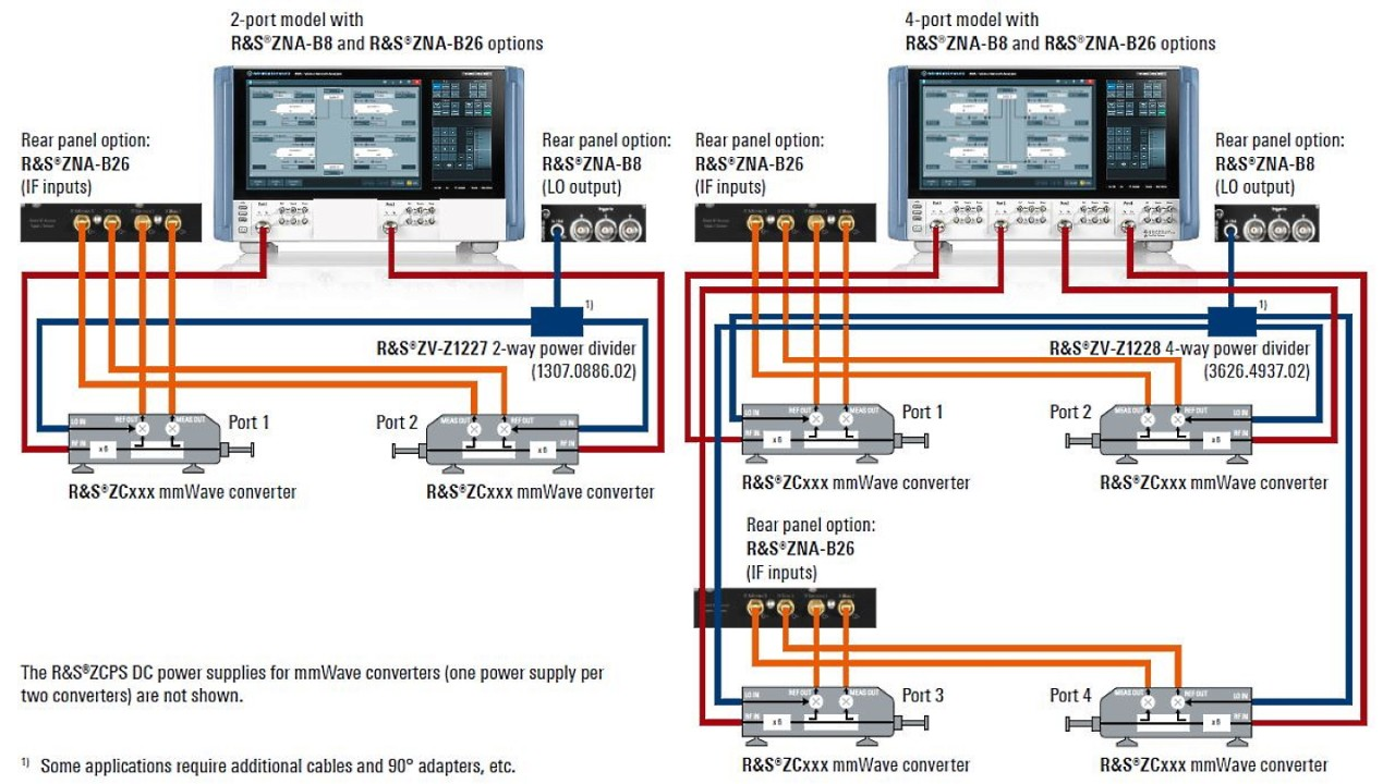 Typical test setup 2-port and 4-port mmWave converter configurations with ZNA network analyzer.
