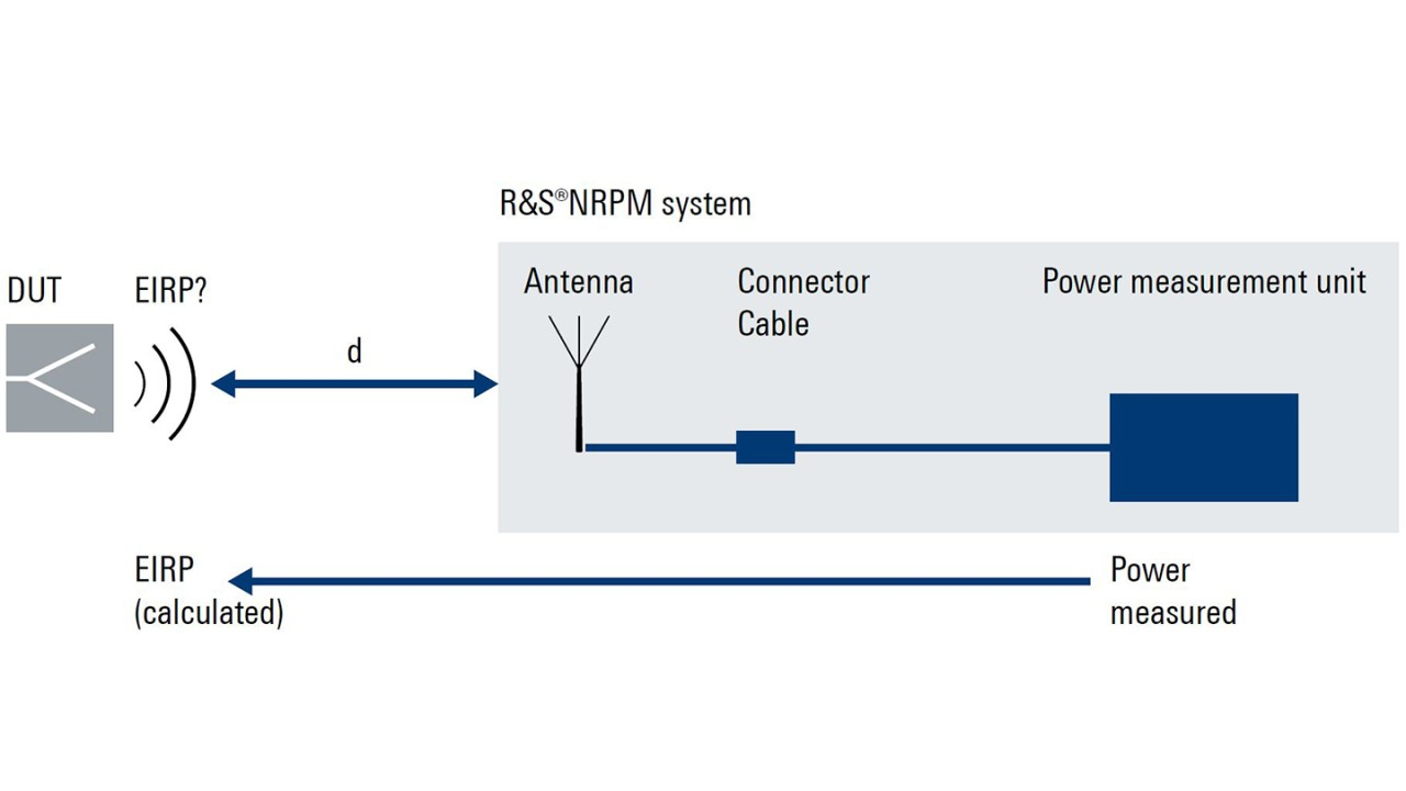 Typical setup for measuring the EIRP of a DUT: Traditionally it comprises an antenna, connectors, cables and a power measurement unit. In the case of the R&S®NRPM-A90(D), all of this is integrated into a single instrument.