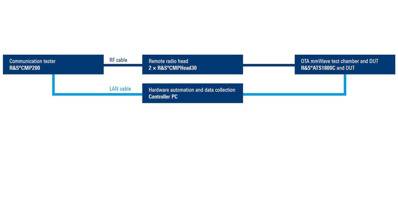 Qualcomm beam characterization