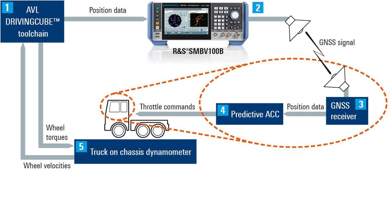 Messaufbau für prädiktiven Abstandsregeltempomat (ACC)